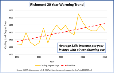 Richmond, Virginia has experienced an average 1.5% increase in days with air conditioning use per year since 1996. Rooftop solar can offset the energy use of air conditioners during hot summer months.